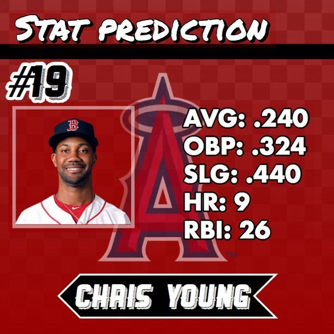 Number 19 on my top 20 Angels for 2018 is OF #ChrisYoung. Young was signed as a free agent this offseason and spent last year with the Red Sox... . .Last year Young batted .235/.322/.387 7 HR's and 25 RBI in 243 at bats. The 34 year old has long been known for his ability to crush left handed pitching but struggled last season. From 2015-2016 Young averaged an OPS upward of .980 against left handed pitching... . .Young is also still just 1 year removed from his .850 OPS season in 2016. The…