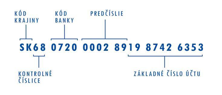 IBAN - Slovenská republika