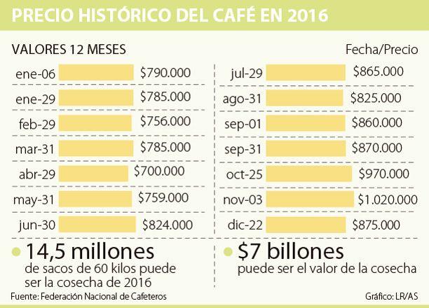 Carga de café durante 2016 se cotizó en promedio a $840.000