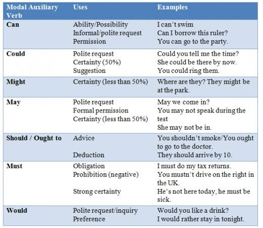 *Note some modal auxiliary verbs have a specific use in the past, but I have not included them in this chart.