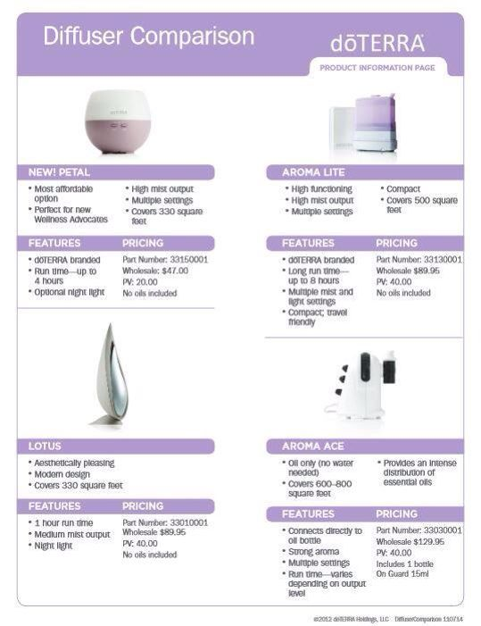 doTERRA Diffuser Comparison: Petal Diffuser, Aroma Lite Diffuser, Lotus Diffuser, Aroms Ace Diffuser ~ To explore and purchase essential oils visit: https://www.mydoterra.com/sarajanelle/#/
