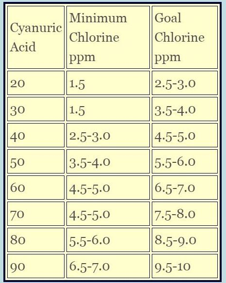 Swimming Pool Chlorine & Pool Chlorine Tablets Are Good Water Quality Indicators For Pool Water Maintenance