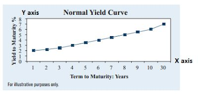 Invest Made Easy - for Malaysian Only: Using Yield Curve to Predict The Stock Market