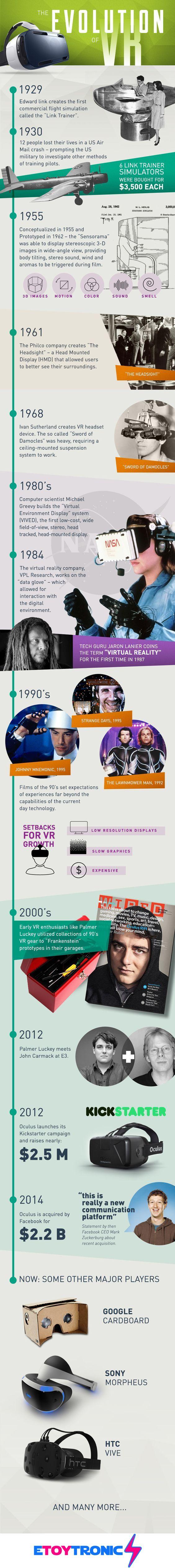 Infografía sobre la historia de la realidad virtual
