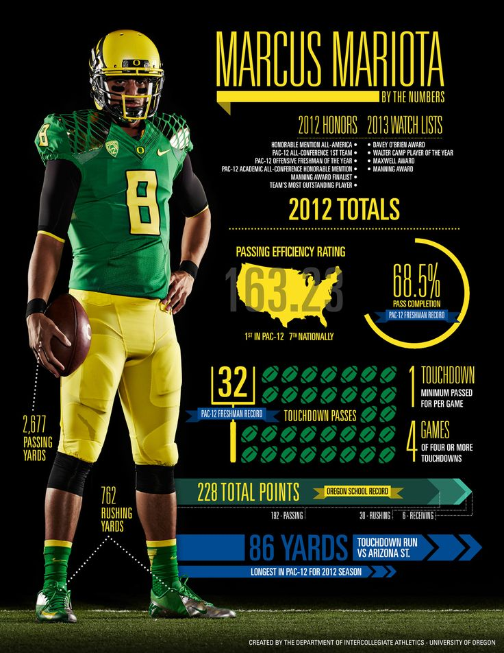 Marcus Mariota looks to build on his remarkable freshmen season as he leads the Ducks into the 2013 campaign. #GoDucks #infographic
