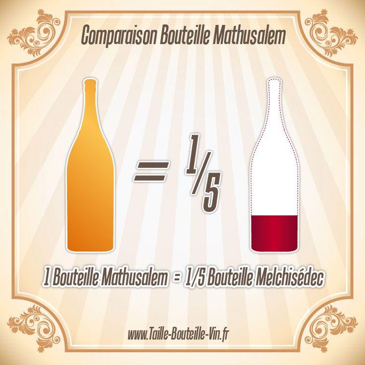 Comparaison entre la bouteille mathusalem et melchisedec