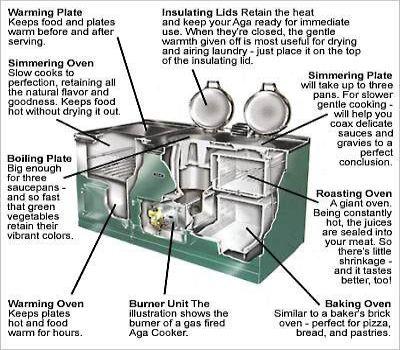 How the Aga Stove   Oven    works in 2019   Aga stove  Aga kitchen  Kitchen    oven