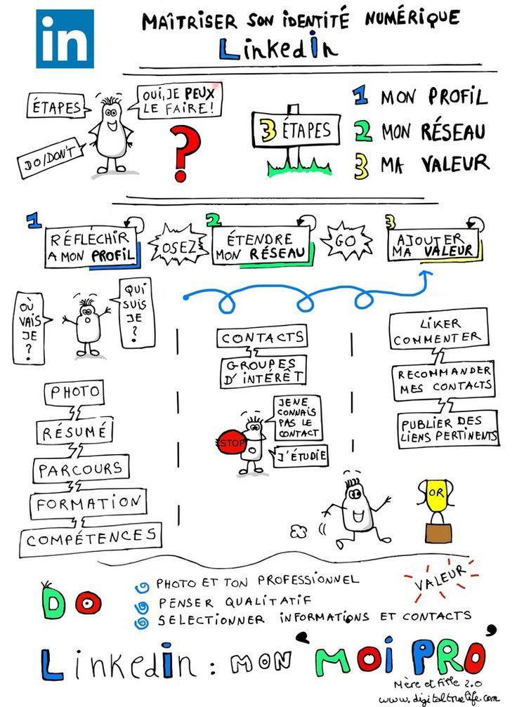 Maîtriser Linkedin - Source : http://www.digitaltruelife.com/2015/03/maitriser-linkedin-synthese-en-1-dessin-1-video-3-astuces.html