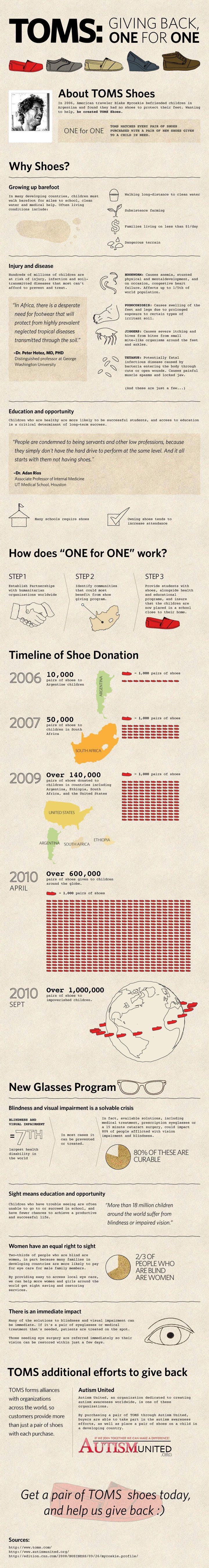 toms-infographic.jpg (720×5390)