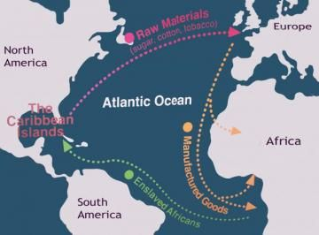 Atlantic triangular trade