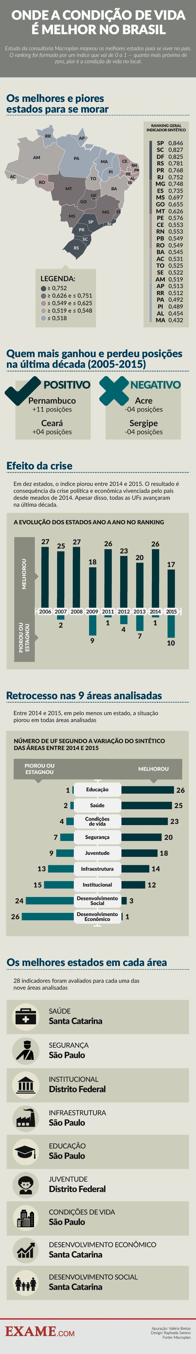 Os estados com a melhor (e a pior) condição de vida no Brasil