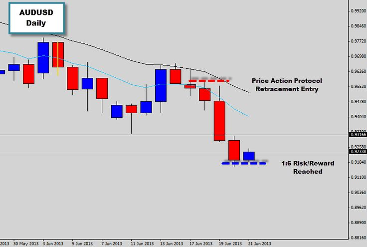 At the beginning of this week we posted up some trade discussion in our War Room chart of the day section on a price action setup that formed on the AUDUSD daily chart  We have been targeting the AUDUSD lately as it has been a big mover. The trade setup we spoke about was some bearish rejection that we got off the upper trend mean value into the close of last week. Then on Monday the daily chart printed another Bearish Rejection price action signal.