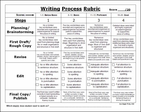 iRubric: Rubric for Descriptive Elementary Paragraph Writing