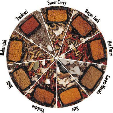 A spice wheel to help you make a blend for one of the most delicious cooking in the world.