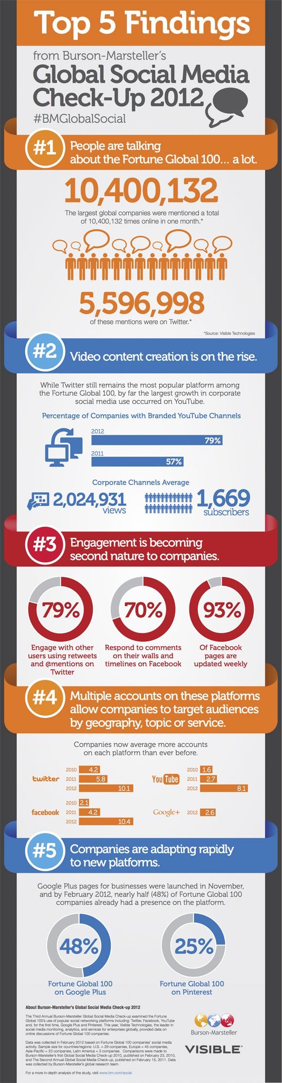Twitter beats YouTube and Facebook as top social platform among Fortune 100 firms [infographic    Read more: http://wallblog.co.uk/2012/07/19/twitter-beats-youtube-and-facebook-as-top-social-platform-among-fortune-100-firms-infographic: Social Network, Media Checkup, Check Up 2012, Social Media, Media Check Up, 2012 Infographic, Global Social, Media Infographic, Global 100