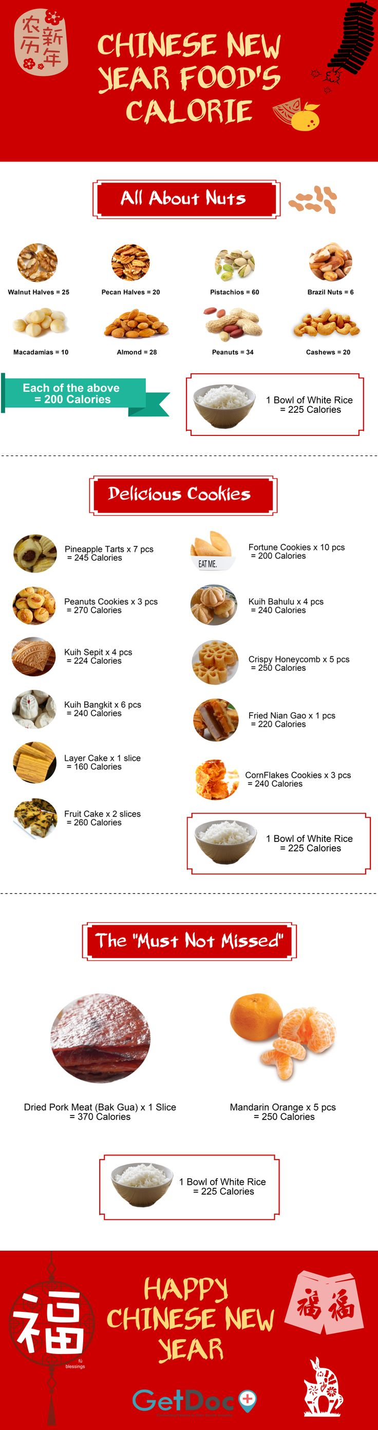 Chinese New Year is just a few days away, take note on the food that you eat during Chinese New Year so that you won't overeat :) www.GetDoc.my | Easier and Faster Way to Find Your Nearby Doctor. Anytime. Anywhere.