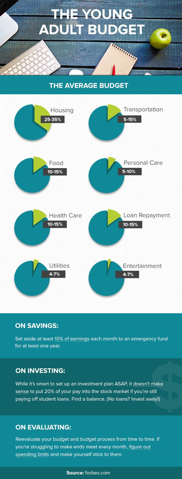 The Young Adult Budget   How much should you be spending? Here are some budget percentage guidelines to consider. Remember, these are after-tax amounts!