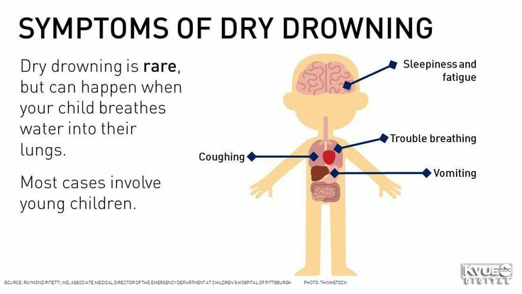 Symptoms of Dry Drowning