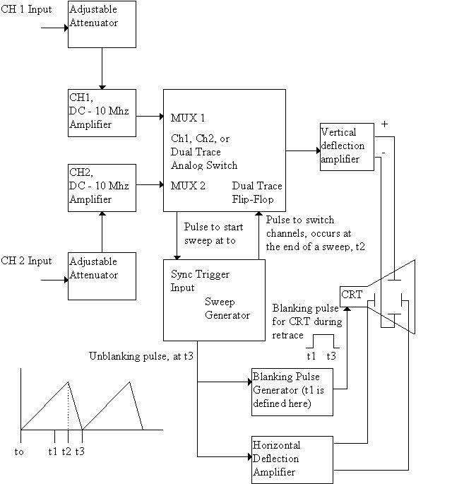 acquiring data from oscilloscope using pyvisa