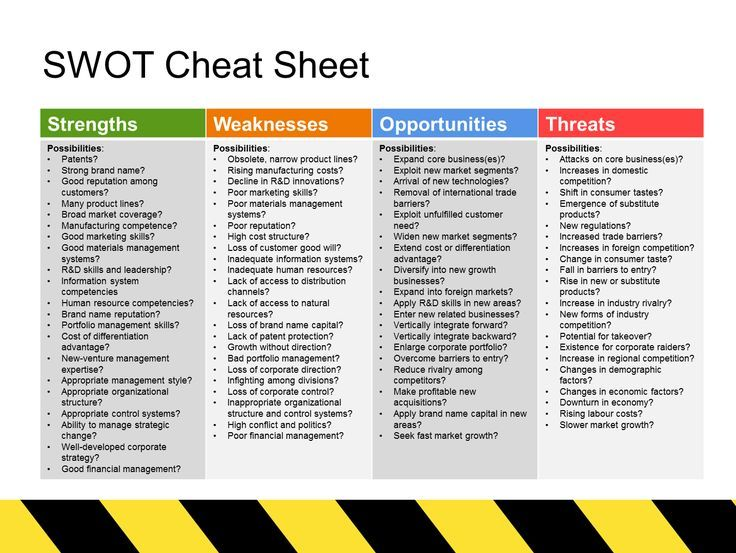 Management : The SWOT Analysis cheat sheet is an easy tool for students to use during the lea