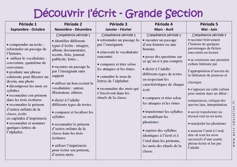 Découvrir l'écrit et graphisme – Progression annuelle – Grande section – GS – Maternelle – Cycle 1 - Pass Education