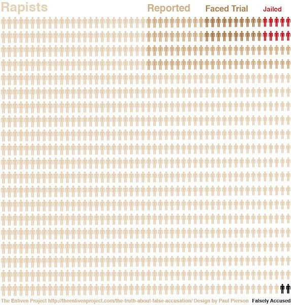 90% rapes go unreported Of those reported, only 30% go to trial Of those who faced trial, only 1/3 were jailed