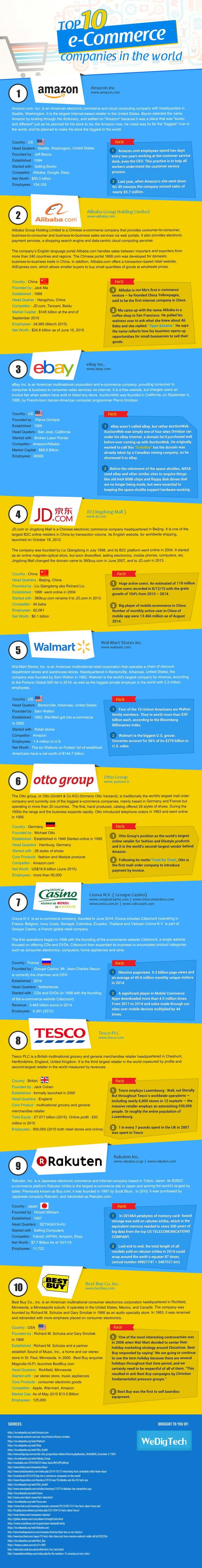 Top 10 eCommerce Companies in the World #infographic #eCommerce #Marketing