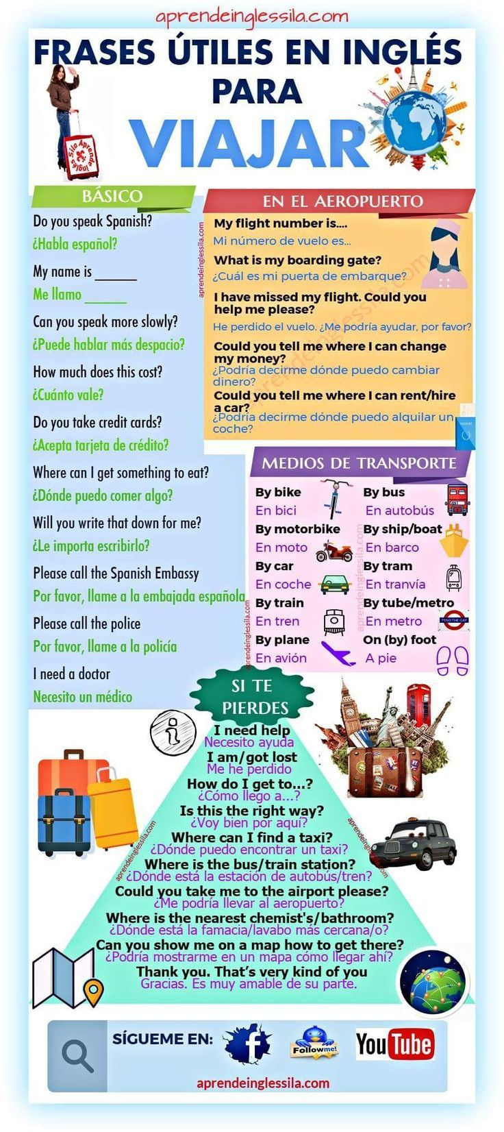 Frases En Ingles Para Viajar Ingles Para Viajar Hablar Español Ingles Britanico