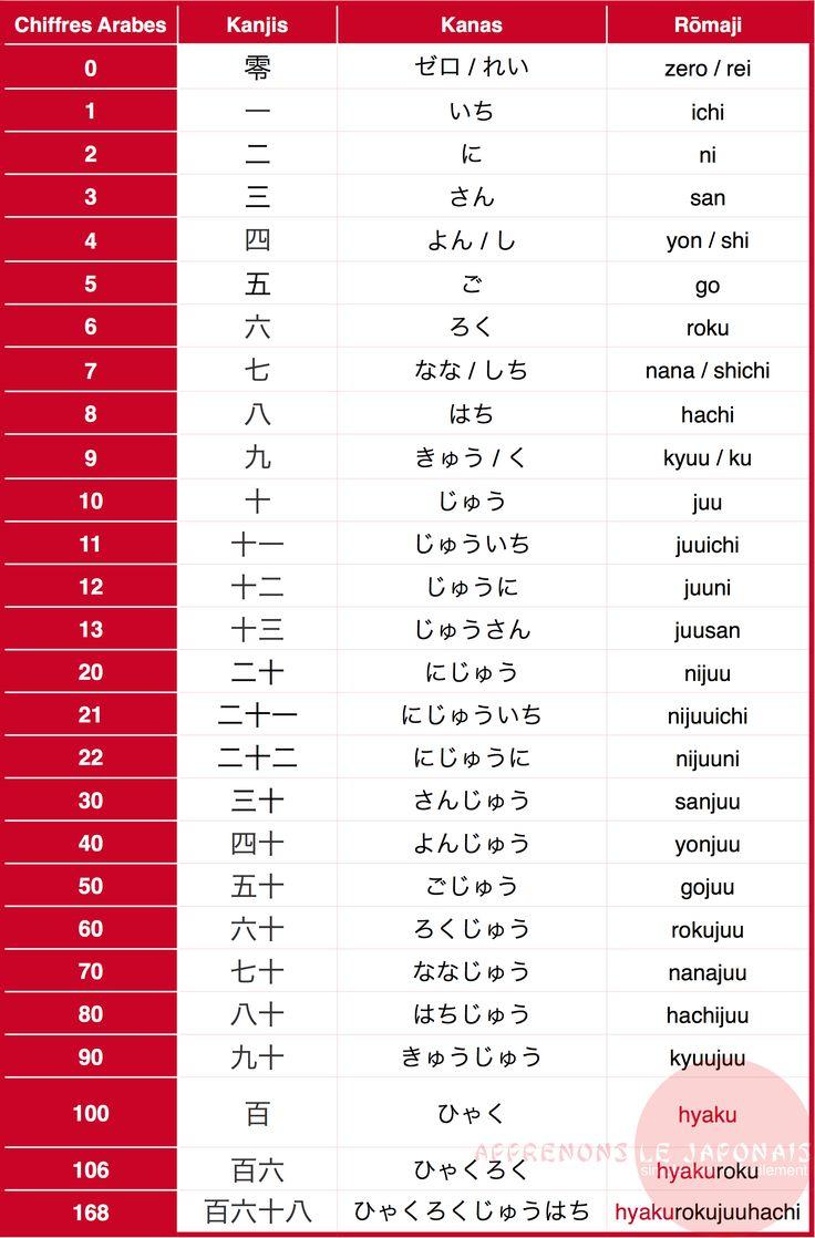 Extrem Les 25 meilleures idées de la catégorie Vocabulaire japonais sur  QT55