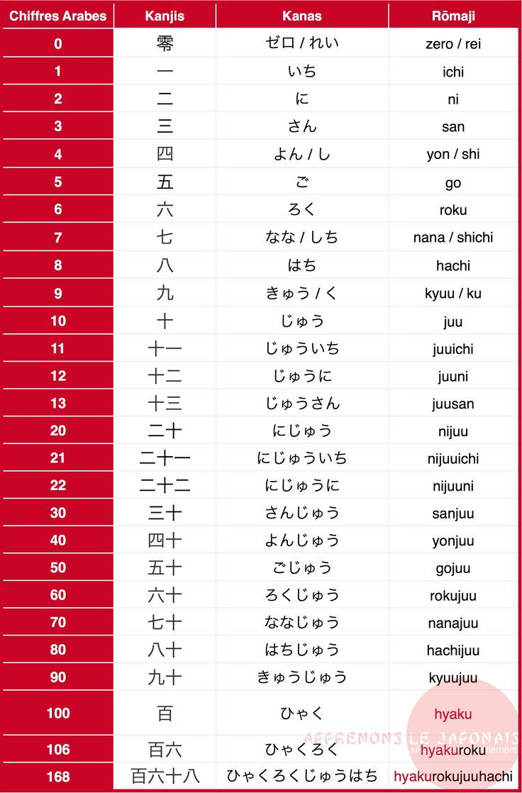 25 best ideas about apprendre japonais on pinterest for Apprendre les tables facilement