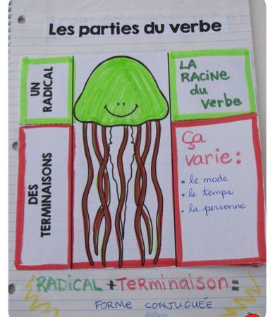 Cahier interactif: Le radical et les terminaisons du verbe