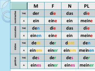 german articles and cases   german language learning