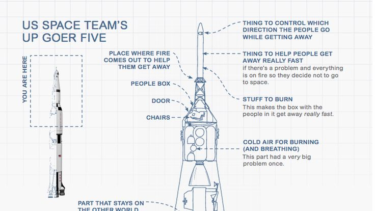 Fans of webcomic XKCD will be well aware how lucidly its creator, former NASA roboticist Randall Munroe, can explain complicated ideas using just stick figures and dialogue. Well now Munroe's...