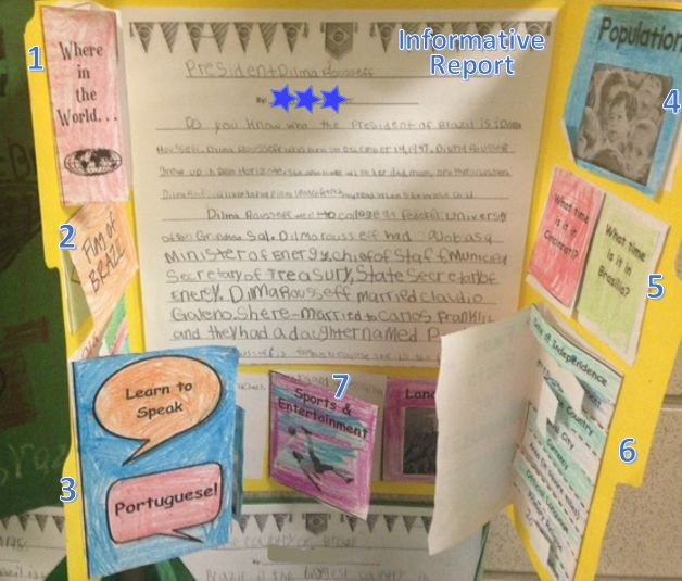 Brazil Research Project Lapbook. Each of the student's lapbooks contained the following flipbooks: 1. Where in the World is Brazil? Map. 2. Flag of Brazil. 3. Learn to Speak Portuguese Translations. 4. Population Bar Graphs comparing the USA's population to that of Brazil. 5. What time is it in Cincinnati? What Time is it in Brasilia? Analog Clocks to compare the time difference from our city to Brazil's capital. 6. Brazil Fast Facts (Language, Religion, Type of Government, Size, Currency…