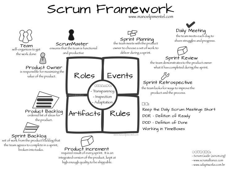 Scrum Framework and Flow