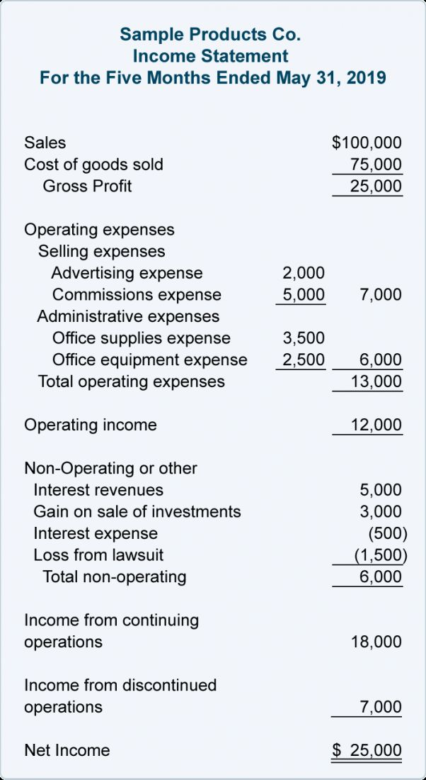 Get Our Example Of Multi Step Income Statement Template Income Statement Statement Template Profit And Loss Statement