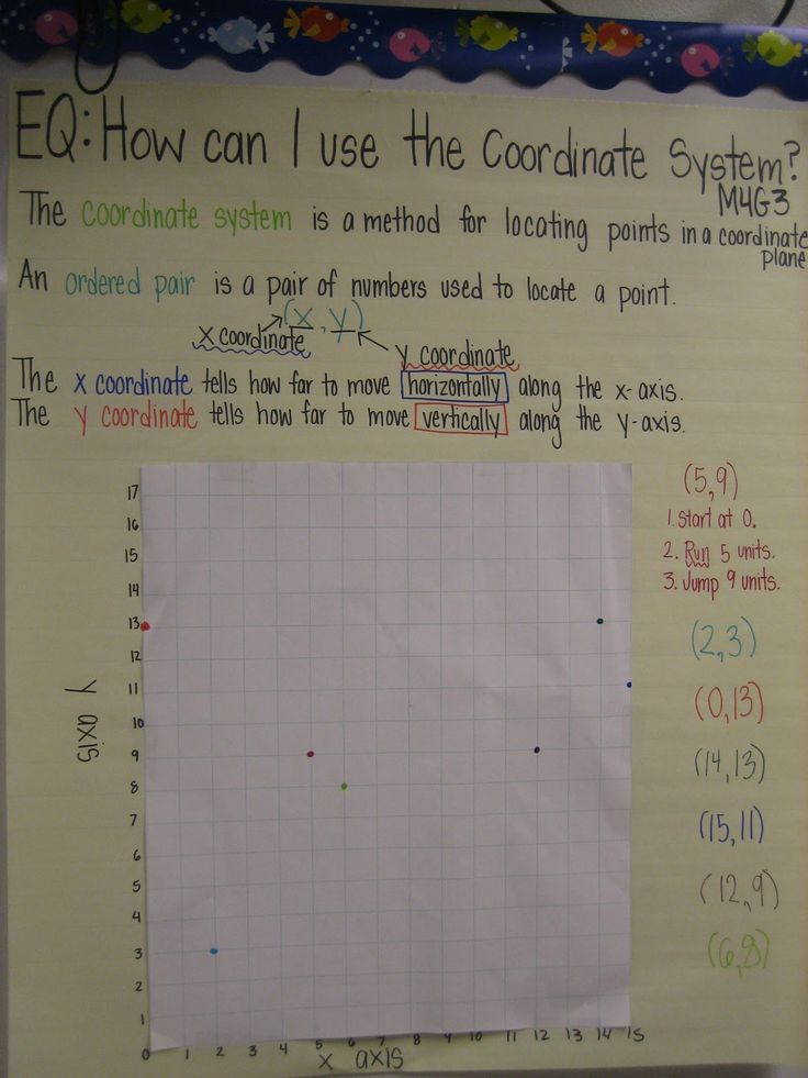 Check out this clear visual of a coordinate plane along with the essential question and definitions.