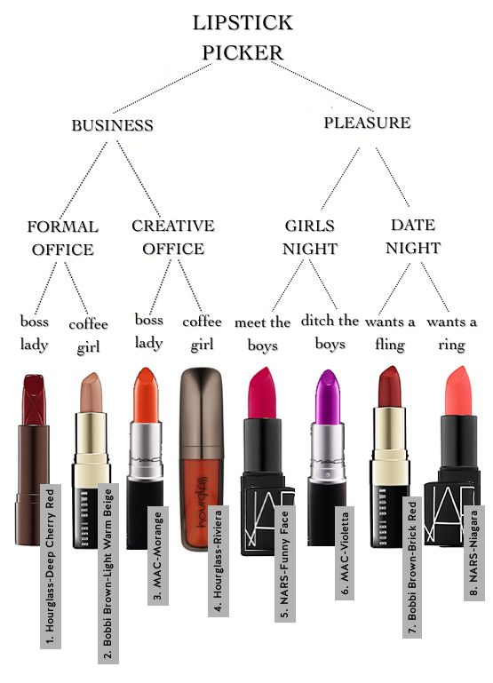 Best 25+ Lipstick Guide Ideas That You Will Like On Pinterest