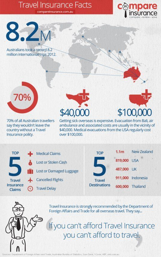Did you know 70% of all Australian travellers say they wouldn't leave the country without travel insurance? Check out Compare Insurance's travel infographic to understand why travel insurance is so important. #infographic #travelinfographic #travelinsurance #travelfacts  http://www.compareinsurance.com.au/travel/guides/travel-insurance-facts