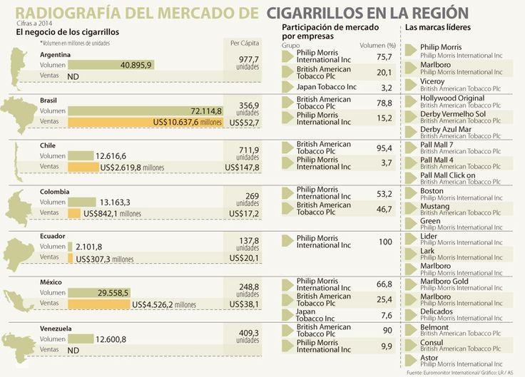 Un latinoamericano gasta al año US$55 en cigarrillos
