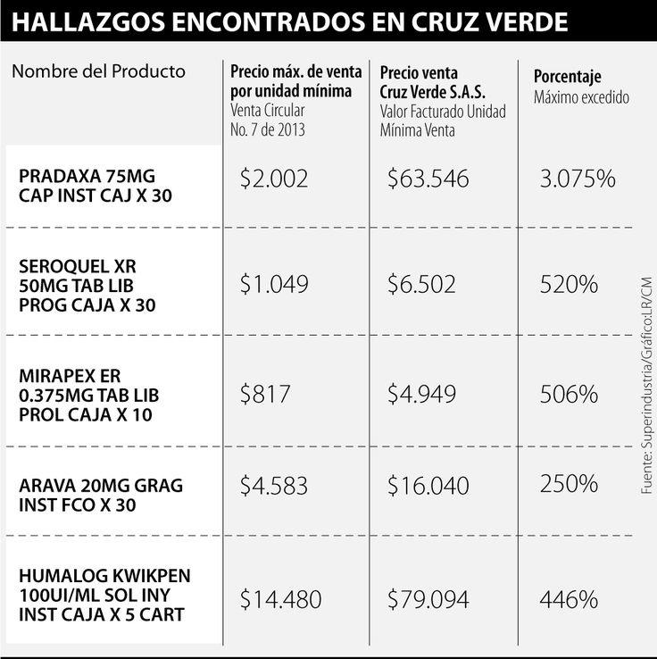 Sanción de $1.150 millones a Cruz Verde por subir precios