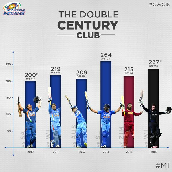 The Double Century Club / Sachin Tendulkar / Virender Sehwag / Rohit Sharma / Chris Gayle / Martin Guptil / as on 15 March 2015