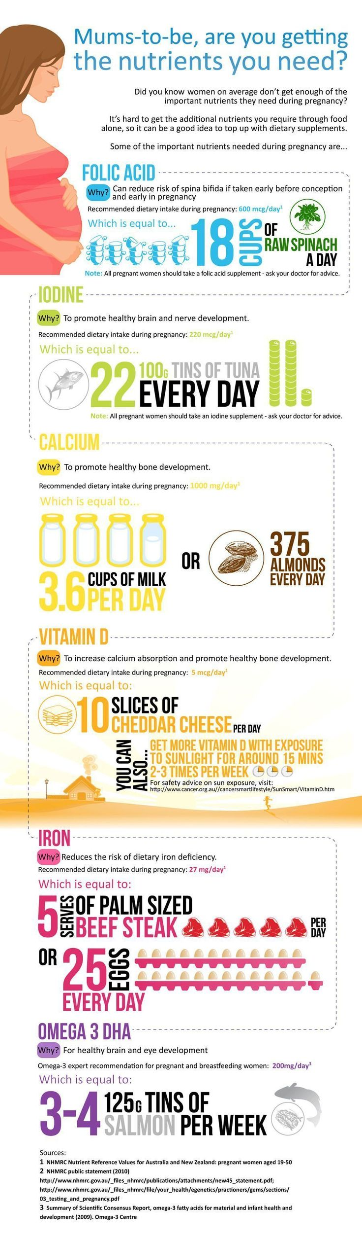 Interesting Facts On Pregnancy Nutrition Infographic - Good Info - Be Sure Organic is chosen whenever possible and Tuna may not be the best option when looking at heavy metal content. Here are some tips on Iodine supplementation: http://natural-fertility-info.com/iodine-preconception-and-pregnancy-health.html #NutritionInfographic