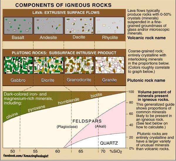 Igneous Rocks Classification Chart images