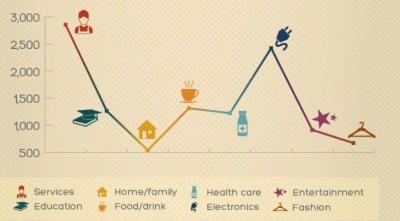 Los productos con más alto margen de ganancia. - Negocios1000