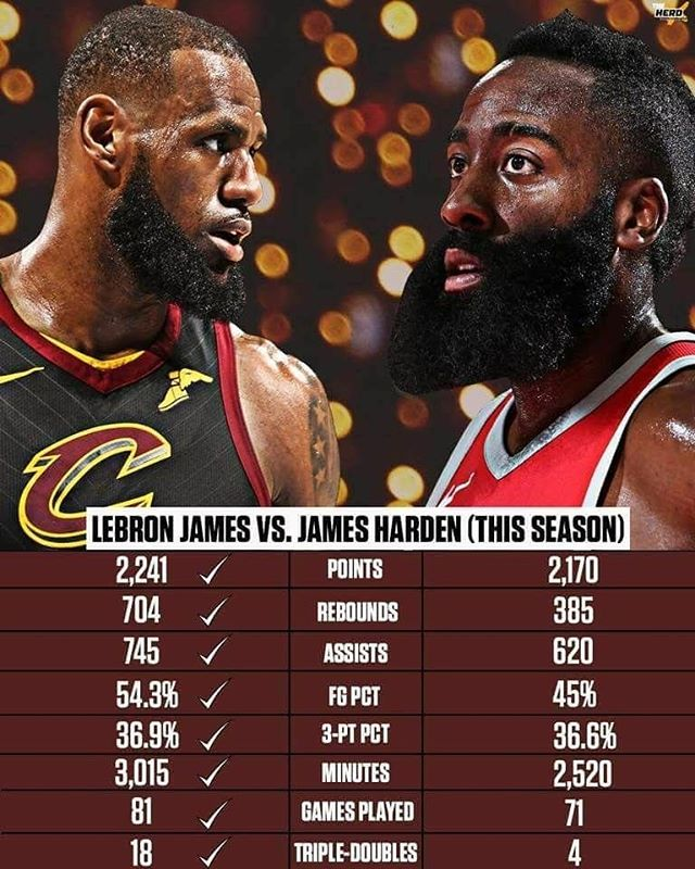 Regardless If We Close Out The Series Today Or Not But I M Confident We Will Lebron James Should Be The Mvp Just On Stats A James Harden Lebron James Nba Mvp