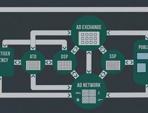 Co to jest RTB – Real Time Bidding?