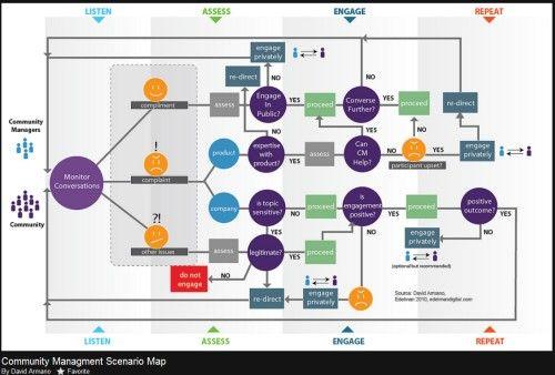 community-management-scenario-map