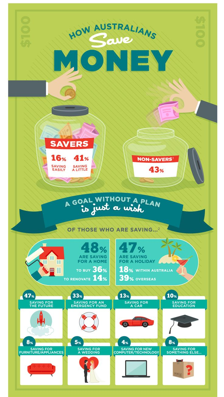 Money Saving Monthly Report Infographics Reporting