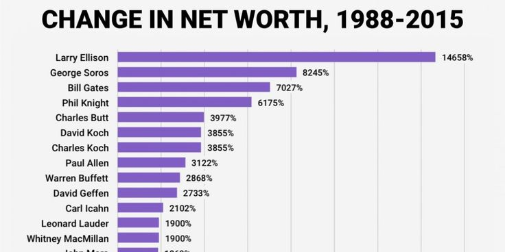 Donald Trump has grown his wealth at a much slower rate over the last 27 years than many of his billionaire peers